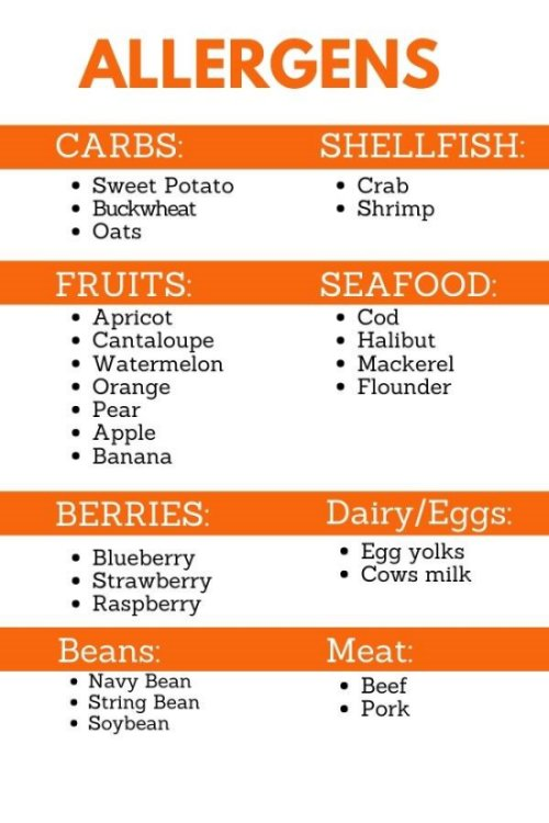 Allergens Food list